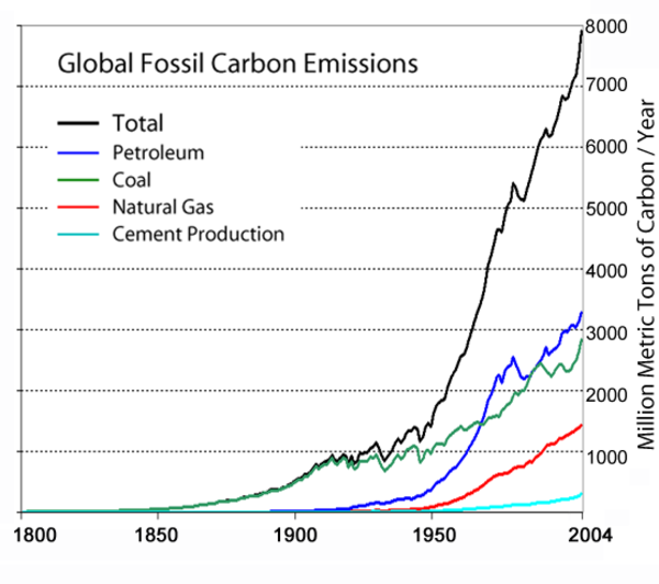 Global_carbon_emission_by_type_to_4