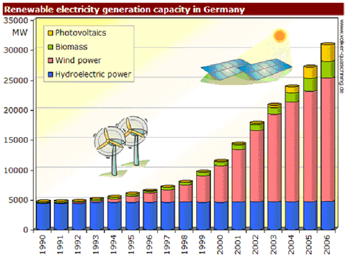 Renewable_electricity_gerneraction_